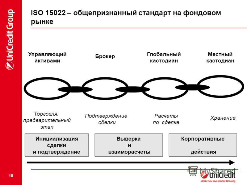 15 ISO 15022 – общепризнанный стандарт на фондовом рынке Управляющий активами Брокер Глобальный кастодиан Местный кастодиан Подтверждение сделки Расчеты по сделке Хранение Инициализация сделки и подтверждение Выверка и взаиморасчеты Корпоративные дей