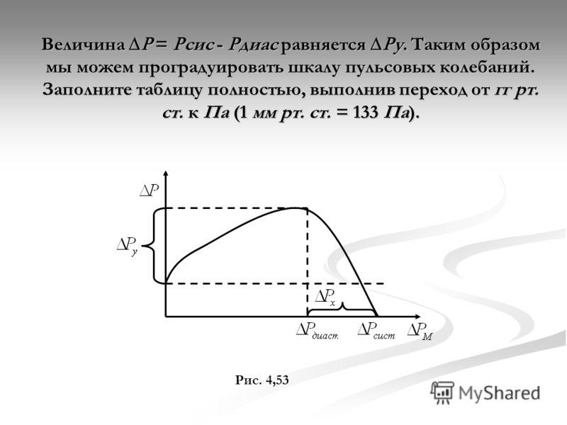 Величина = сис - диас равняется у. Таким образом мы можем проградуировать шкалу пульсовых колебаний. Заполните таблицу полностью, выполнив переход от гг рт. ст. к Па (1 мм рт. ст. = 133 Па). Рис. 4,53