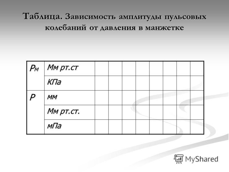 Таблица. Зависимость амплитуды пульсовых колебаний от давления в манжетке РмРмРмРм Мм рт.ст КПа Рмм Мм рт.ст. мПа