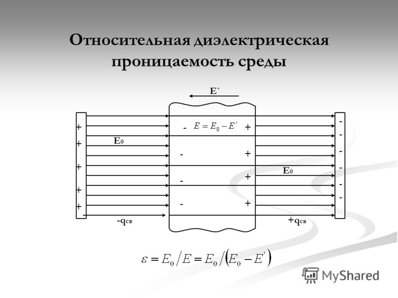 Относительная диэлектрическая проницаемость среды + + + + + - - - - - - + + + + - - - - E0E0 E0E0 E` +q св -q св