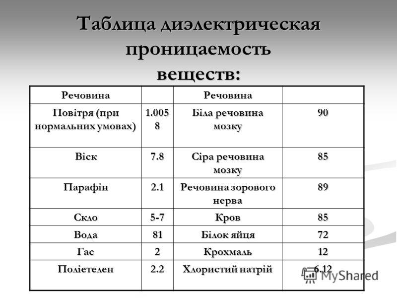 Таблица диэлектрическая проницаемость веществ: РечовинаРечовина Повітря (при нормальних умовах) 1.005 8 Біла речовина мозку 90 Віск7.8 Сіра речовина мозку 85 Парафін2.1 Речовина зорового нерва 89 Скло5-7Кров85 Вода81 Білок яйця 72 Гас2Крохмаль12 Полі