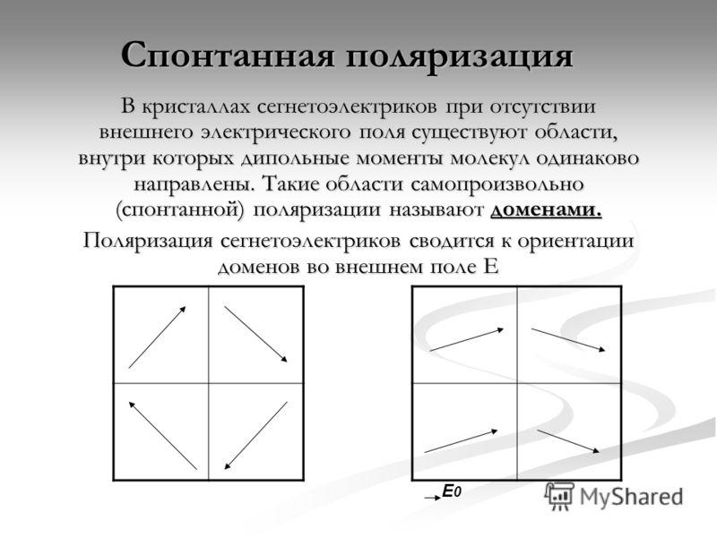 Спонтанная поляризация В кристаллах сегнетоэлектриков при отсутствии внешнего электрического поля существуют области, внутри которых дипольные моменты молекул одинаково направлены. Такие области самопроизвольно (спонтанной) поляризации называют домен