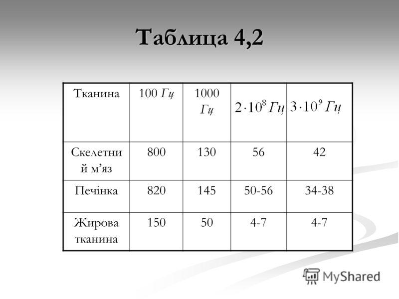 Таблица 4,2 Тканина100 Гц1000 Гц Скелетни й мяз 8001305642 Печінка82014550-5634-38 Жирова тканина 150504-7