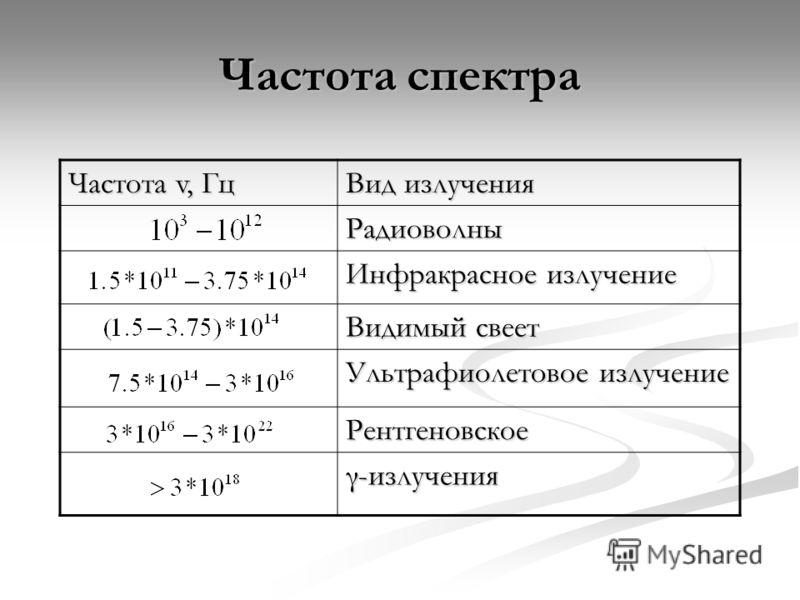 Частота спектра Частота v, Гц Вид излучения Радиоволны Инфракрасное излучение Видимый свеет Ультрафиолетовое излучение Рентгеновское γ-излучения