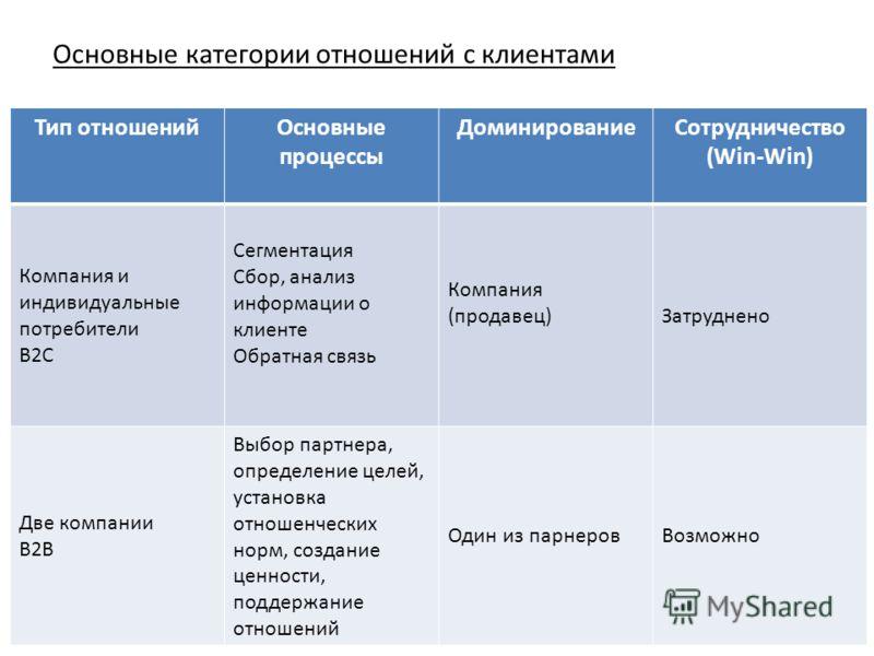 6 Основные категории отношений с клиентами Тип отношенийОсновные процессы ДоминированиеСотрудничество (Win-Win) Компания и индивидуальные потребители B2C Сегментация Сбор, анализ информации о клиенте Обратная связь Компания (продавец)Затруднено Две к