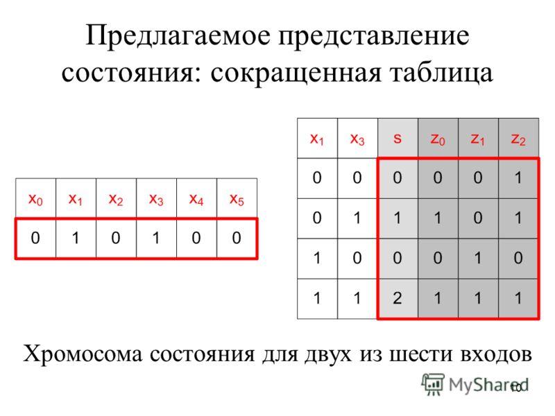 10 Предлагаемое представление состояния: сокращенная таблица Хромосома состояния для двух из шести входов