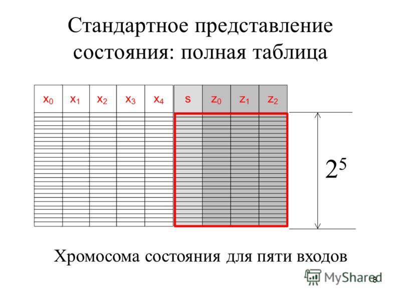 8 Стандартное представление состояния: полная таблица 2525 Хромосома состояния для пяти входов
