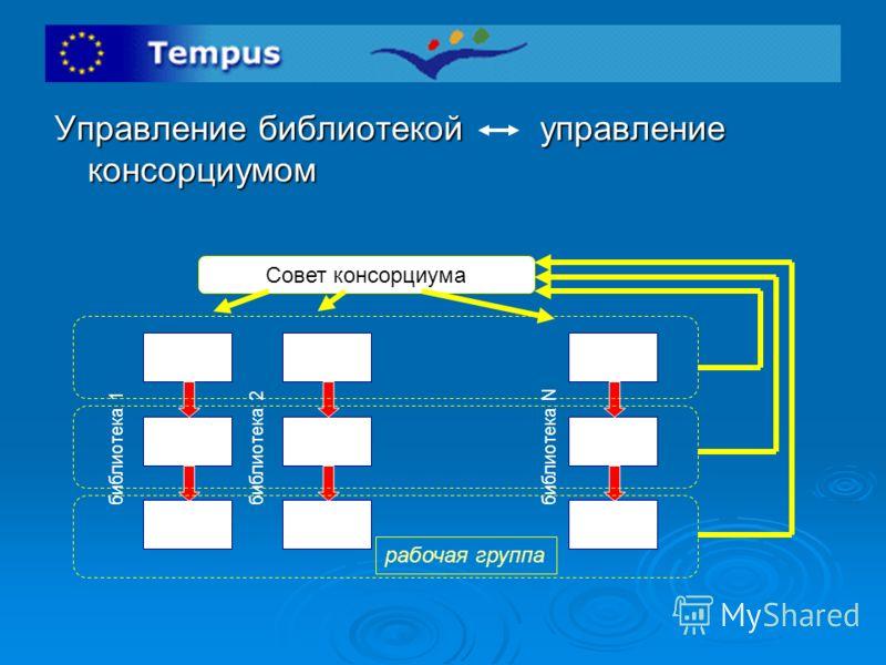 Управление библиотекой управление консорциумом Совет консорциума рабочая группа библиотека 1библиотека 2библиотека N