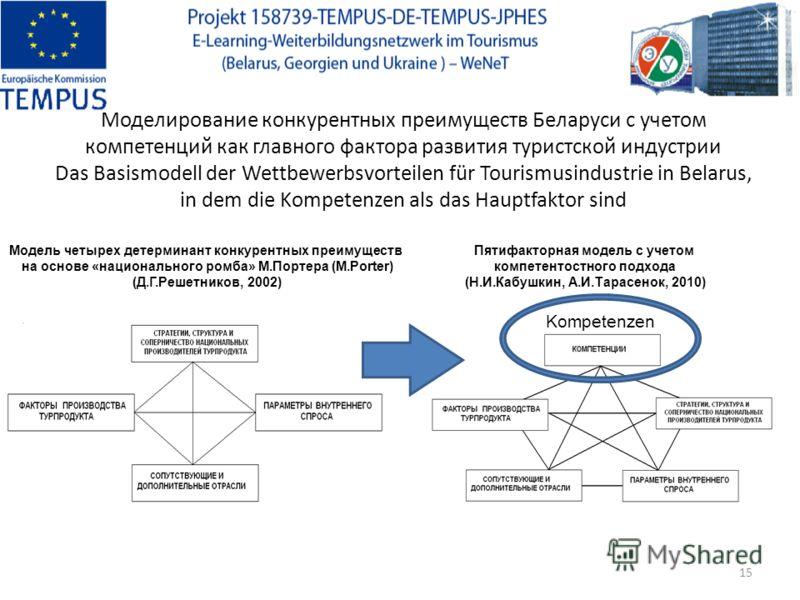 Моделирование конкурентных преимуществ Беларуси с учетом компетенций как главного фактора развития туристской индустрии Das Basismodell der Wettbewerbsvorteilen für Tourismusindustrie in Belarus, in dem die Kompetenzen als das Hauptfaktor sind Модель