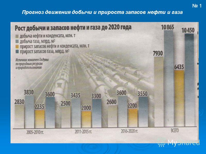 Прогноз движения добычи и прироста запасов нефти и газа 1