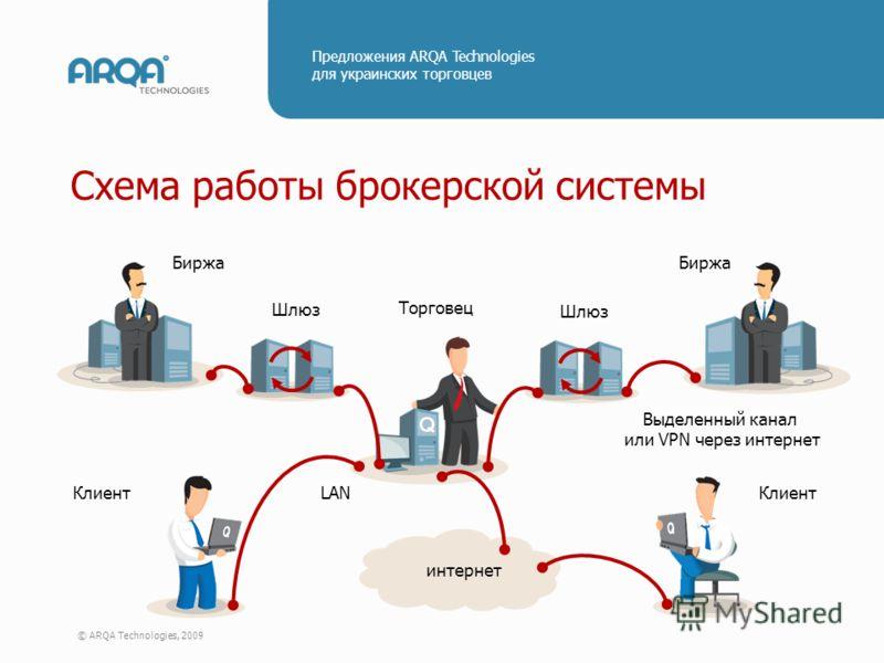 © ARQA Technologies, 2009 Предложения ARQA Technologies для украинских торговцев Схема работы брокерской системы Торговец Клиент LAN интернет Клиент Шлюз Биржа Выделенный канал или VPN через интернет