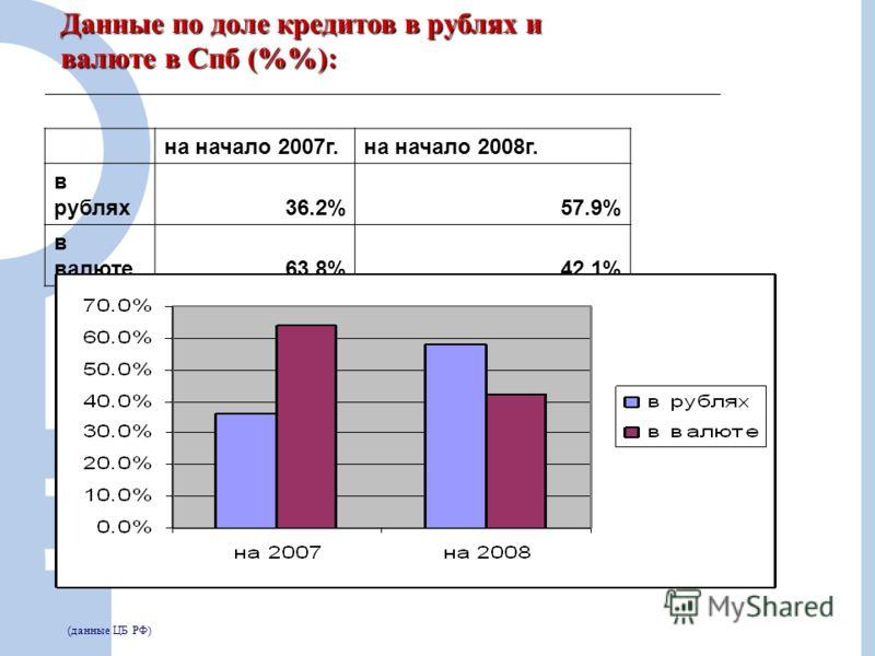 10 Данные по доле кредитов в рублях и валюте в Спб (%): на начало 2007г.на начало 2008г. в рублях36.2%57.9% в валюте63.8%42.1% (данные ЦБ РФ)