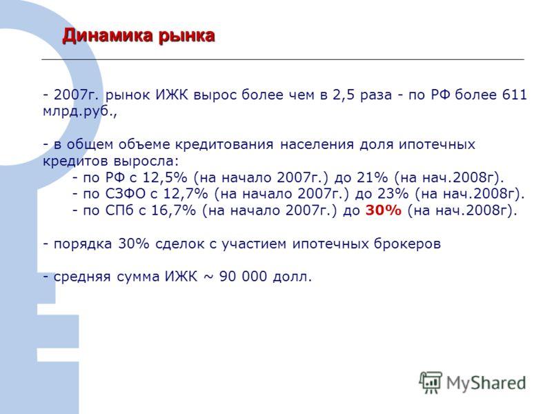 6 Динамика рынка Динамика рынка - 2007г. рынок ИЖК вырос более чем в 2,5 раза - по РФ более 611 млрд.руб., - в общем объеме кредитования населения доля ипотечных кредитов выросла: - по РФ с 12,5% (на начало 2007г.) до 21% (на нач.2008г). - по СЗФО с