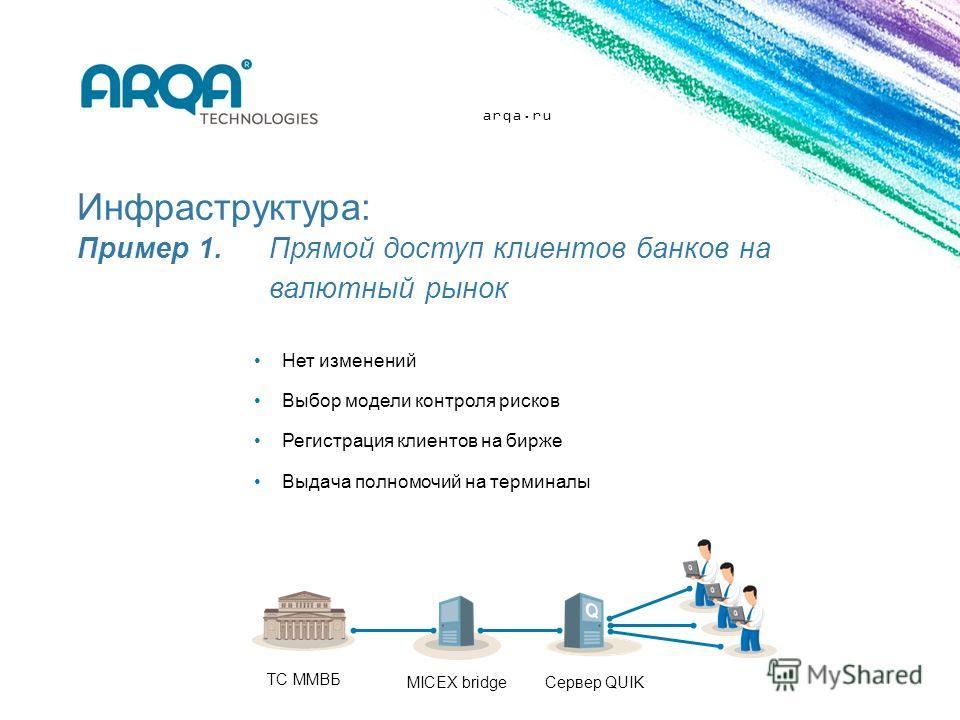 arqa.ru Инфраструктура: Пример 1. Прямой доступ клиентов банков на валютный рынок Нет изменений Выбор модели контроля рисков Регистрация клиентов на бирже Выдача полномочий на терминалы ТС ММВБ MICEX bridge Сервер QUIK