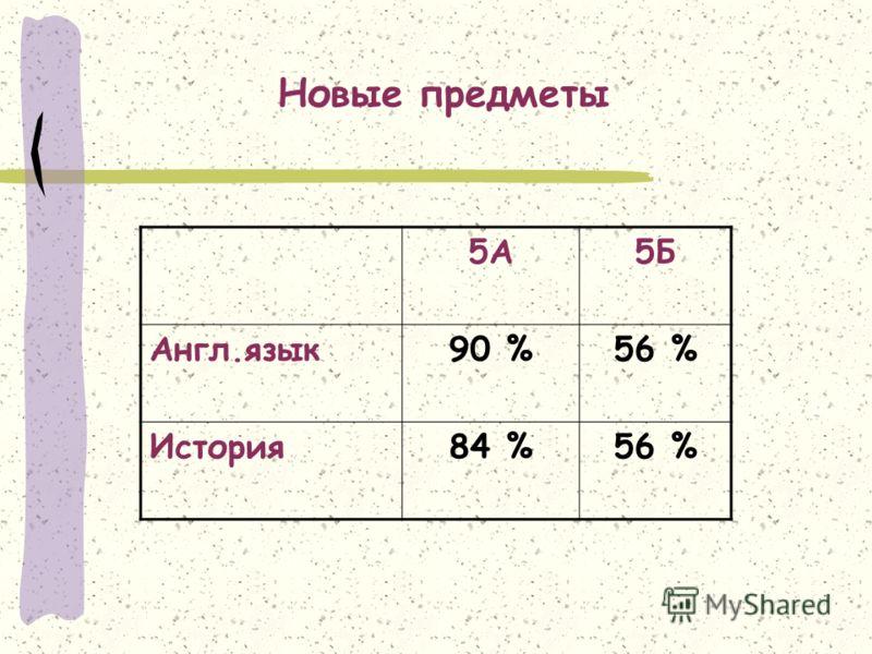 5А5Б Англ.язык90 %56 % История84 %56 % Новые предметы