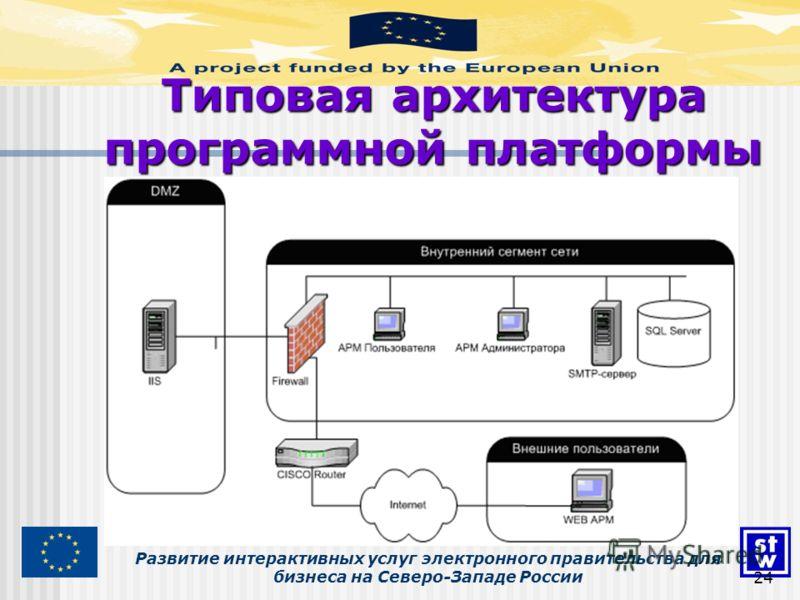 Развитие интерактивных услуг электронного правительства для бизнеса на Северо-Западе России Типовая архитектура программной платформы 24