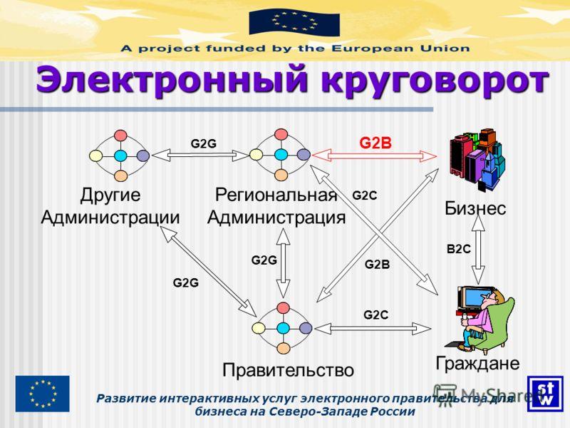 Развитие интерактивных услуг электронного правительства для бизнеса на Северо-Западе России Электронный круговорот Бизнес Региональная Администрация Граждане Правительство G2B G2G G2C G2G G2C G2B Другие Администрации B2C G2G