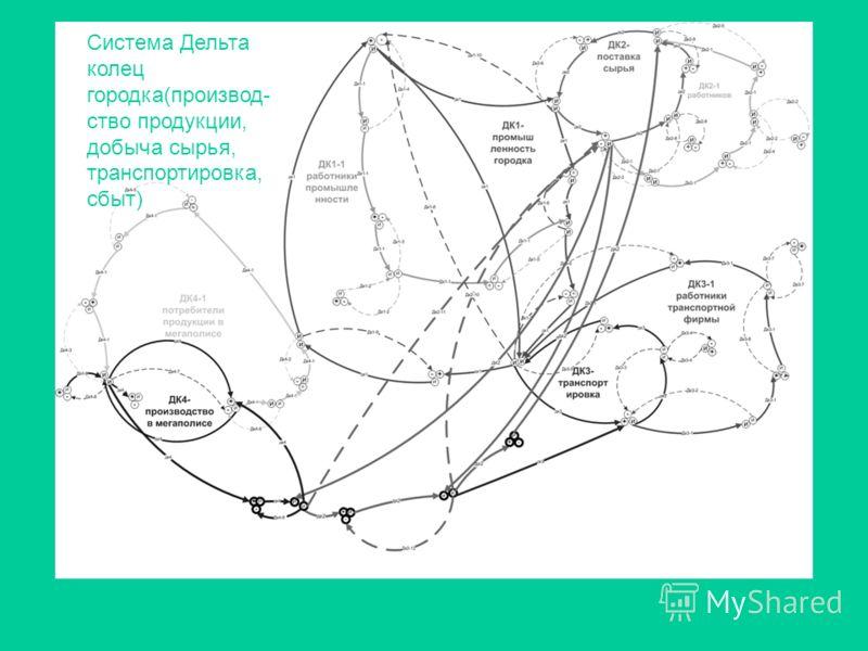 Система Дельта колец городка(производ- ство продукции, добыча сырья, транспортировка, сбыт)
