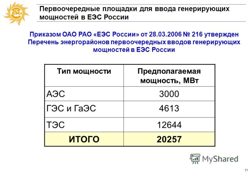 10 Первоочередные мероприятия по недопущению дефицита электроэнергии и мощности в Тюменской энергосистеме объем генерация2 400 МВт Объекты Единой национальной электрической сети 5 299 МВА 920 МВар 1985 км