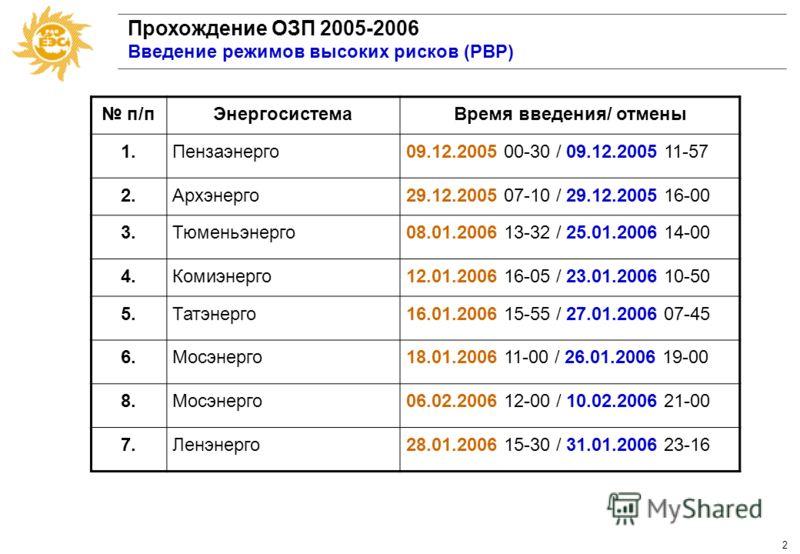 1 Прохождение ОЗП 2005-2006 Введение графиков ограничения потребления п/п ЭнергосистемаДатаМакс. величина ограничений 1.Тюменьэнерго09.01.06 23.02.06 126 МВт 2.Челябэнерго12.01.06 18.03.06 30,4 МВт 3.Мосэнерго17-27.01.06 02-03.02.06 06-10.02.06 497 М