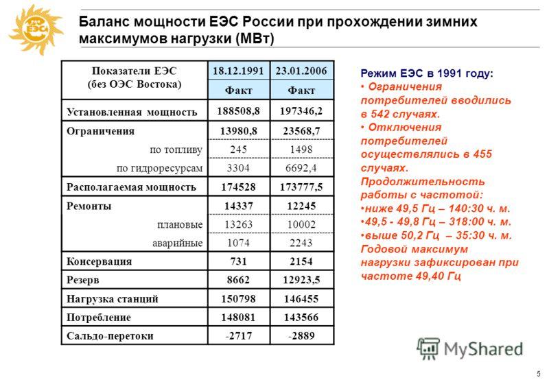 4 За ОЗП 2005-2006 гг. в 14 регионах России превышен исторический максимум потребления энергосистемаМаксимум нагрузок 1990 года, МВт Максимум потребления ОЗП 2005-2006 гг., МВт Прирост максимума нагрузок 1.Московская13 06916 20024% 2.2.Тюменская8 743