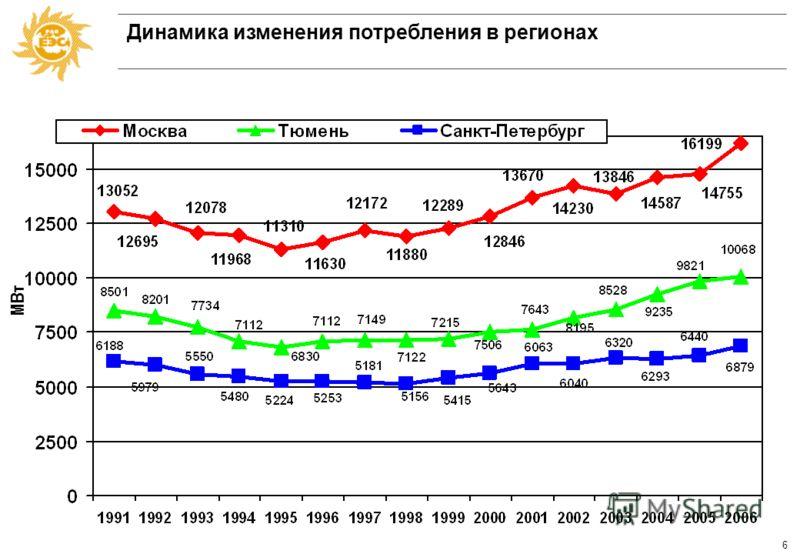 5 Баланс мощности ЕЭС России при прохождении зимних максимумов нагрузки (МВт) Показатели ЕЭС (без ОЭС Востока) 18.12.199123.01.2006 Факт Установленная мощность 188508,8197346,2 Ограничения 13980,823568,7 по топливу 2451498 по гидроресурсам 33046692,4