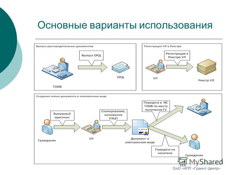 Основные варианты использования ОАО «НПП «Гранит-Центр»