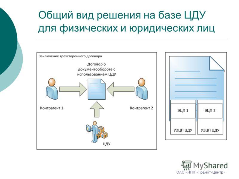 Общий вид решения на базе ЦДУ для физических и юридических лиц ОАО «НПП «Гранит-Центр»