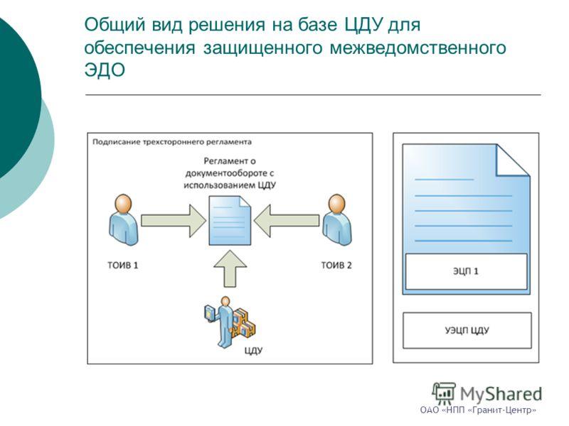Общий вид решения на базе ЦДУ для обеспечения защищенного межведомственного ЭДО ОАО «НПП «Гранит-Центр»