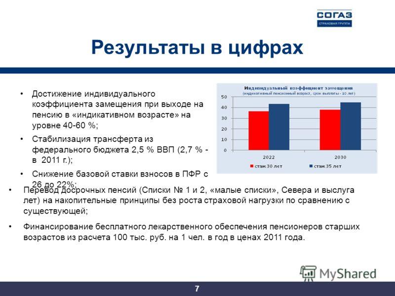 Результаты в цифрах Достижение индивидуального коэффициента замещения при выходе на пенсию в «индикативном возрасте» на уровне 40-60 %; Стабилизация трансферта из федерального бюджета 2,5 % ВВП (2,7 % - в 2011 г.); Снижение базовой ставки взносов в П