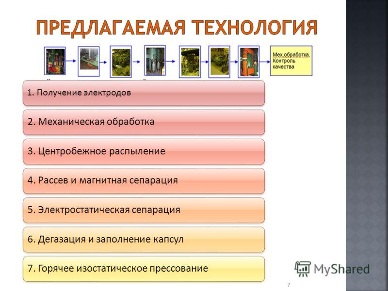 7 1. Получение электродов 2. Механическая обработка3. Центробежное распыление4. Рассев и магнитная сепарация5. Электростатическая сепарация6. Дегазация и заполнение капсул7. Горячее изостатическое прессование