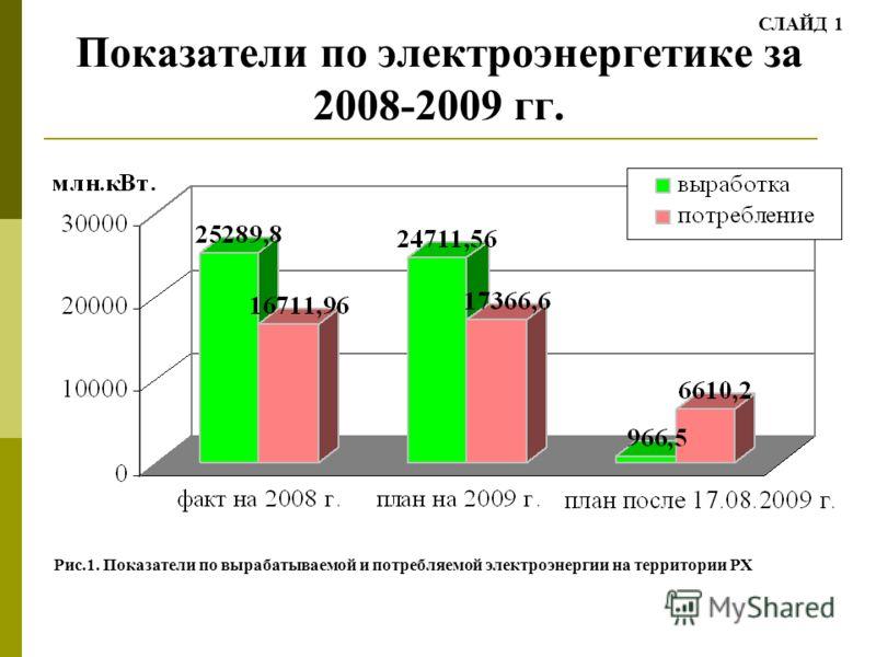 Показатели по электроэнергетике за 2008-2009 гг. Рис.1. Показатели по вырабатываемой и потребляемой электроэнергии на территории РХ СЛАЙД 1
