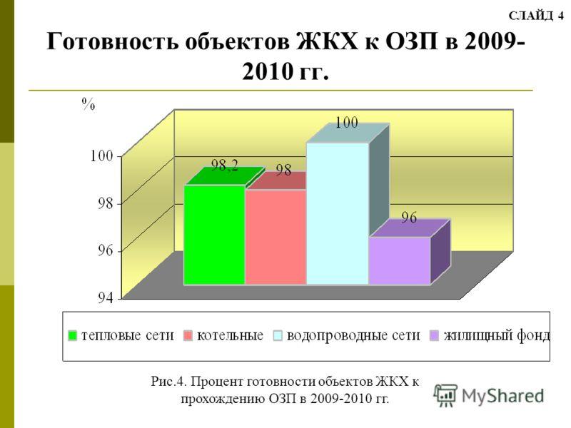 Готовность объектов ЖКХ к ОЗП в 2009- 2010 гг. Рис.4. Процент готовности объектов ЖКХ к прохождению ОЗП в 2009-2010 гг. СЛАЙД 4