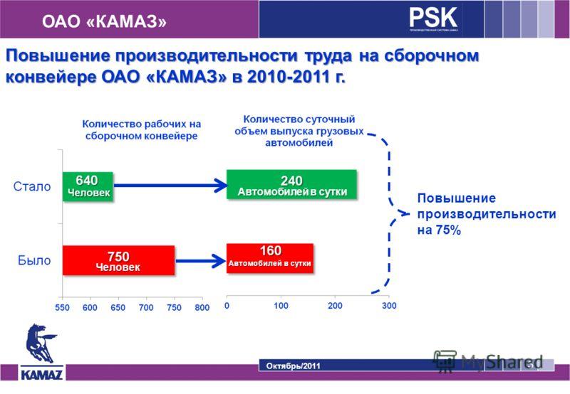 ОАО «КАМАЗ» Октябрь/2011 3 Повышение производительности на 75% Человек Автомобилей в сутки Повышение производительности труда на сборочном конвейере ОАО «КАМАЗ» в 2010-2011 г.