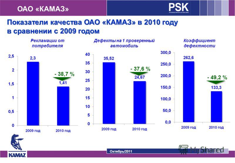 ОАО «КАМАЗ» Октябрь/2011 6 Показатели качества ОАО «КАМАЗ» в 2010 году в сравнении с 2009 годом Рекламации от потребителя Дефекты на 1 проверенный автомобиль Коэффициент дефектности - 38,7 % - 37,6 % - 49,2 %