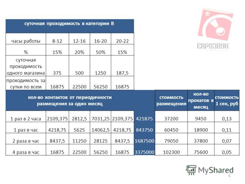 6 суточная проходимость в категории В часы работы8-1212-1616-2020-22 %15%20%50%15% суточная проходимость одного магазина3755001250187,5 проходимость за сутки по всем16875225005625016875 кол-во контактов от периодичности размещения за один месяц стоим