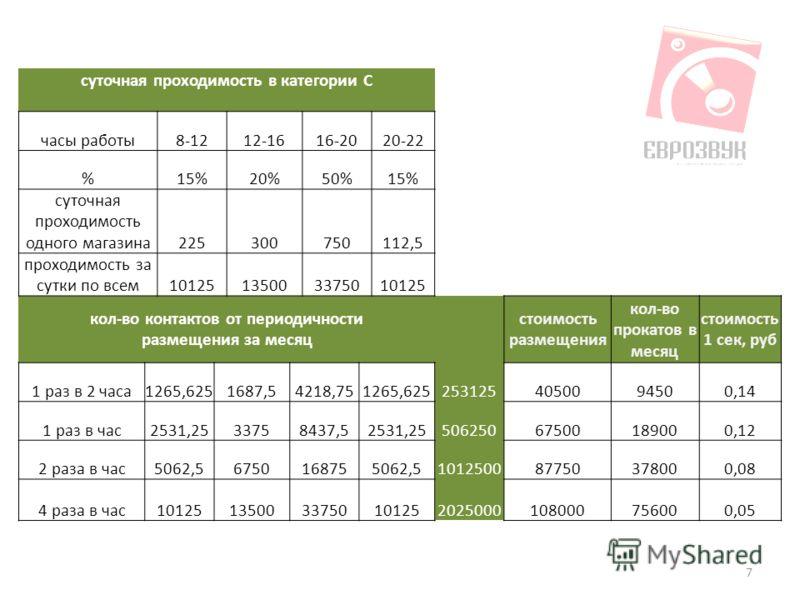 7 суточная проходимость в категории С часы работы8-1212-1616-2020-22 %15%20%50%15% суточная проходимость одного магазина225300750112,5 проходимость за сутки по всем10125135003375010125 кол-во контактов от периодичности размещения за месяц стоимость р
