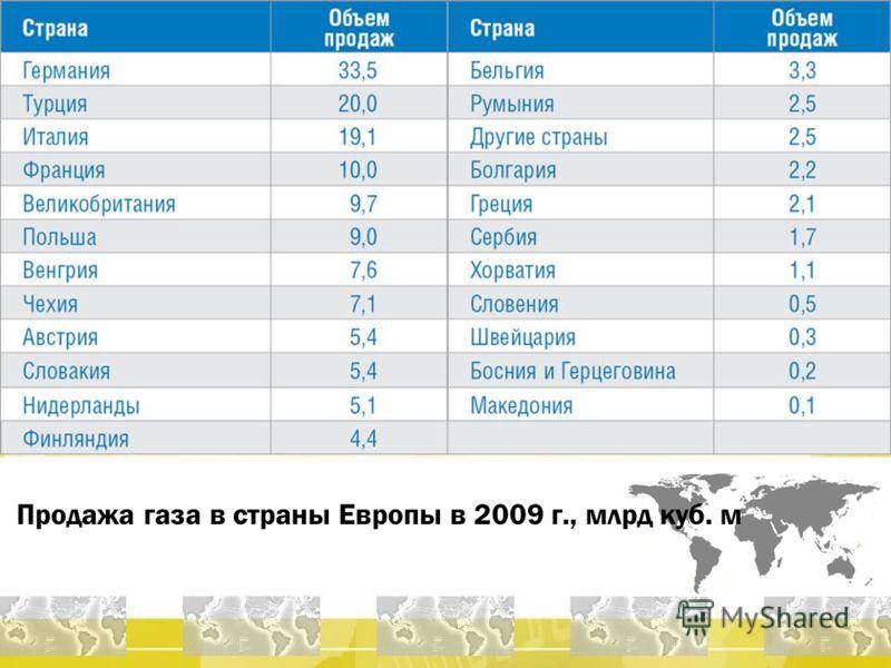 Продажа газа в страны Европы в 2009 г., млрд куб. м