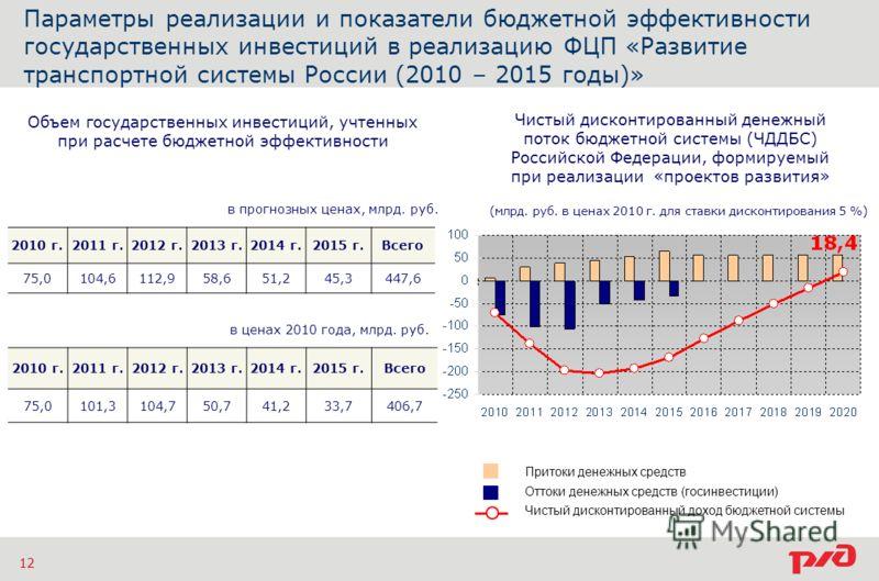 Параметры реализации и показатели бюджетной эффективности государственных инвестиций в реализацию ФЦП «Развитие транспортной системы России (2010 – 2015 годы)» 12 2010 г.2011 г.2012 г.2013 г.2014 г.2015 г.Всего 75,0101,3104,750,741,233,7406,7 2010 г.