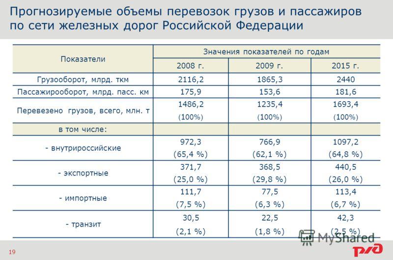 Прогнозируемые объемы перевозок грузов и пассажиров по сети железных дорог Российской Федерации 19 Показатели Значения показателей по годам 2008 г.2009 г.2015 г. Грузооборот, млрд. ткм2116,21865,32440 Пассажирооборот, млрд. пасс. км175,9153,6181,6 Пе