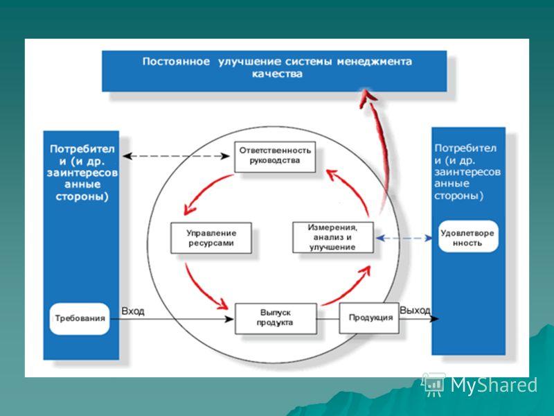 Процессный подход согласно ISO 9000 Процессный подход согласно ISO 9000