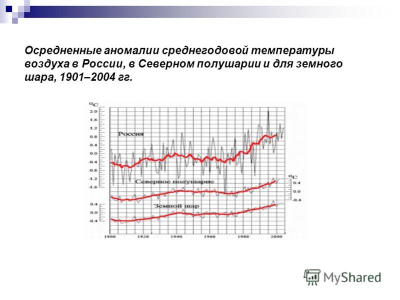 Осредненные аномалии среднегодовой температуры воздуха в России, в Северном полушарии и для земного шара, 1901–2004 гг.