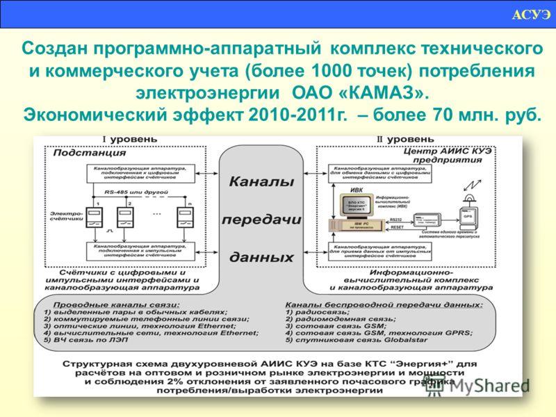 Создан программно-аппаратный комплекс технического и коммерческого учета (более 1000 точек) потребления электроэнергии ОАО «КАМАЗ». Экономический эффект 2010-2011г. – более 70 млн. руб. АСУЭ