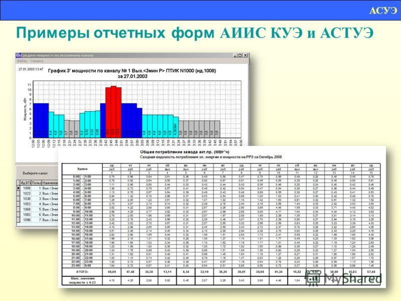 Примеры отчетных форм АИИС КУЭ и АСТУЭ