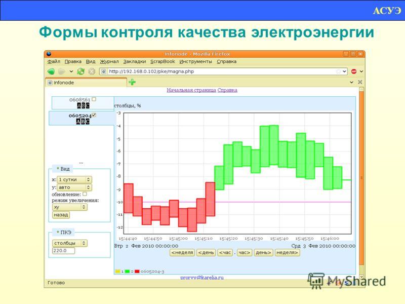 Формы контроля качества электроэнергии АСУЭ