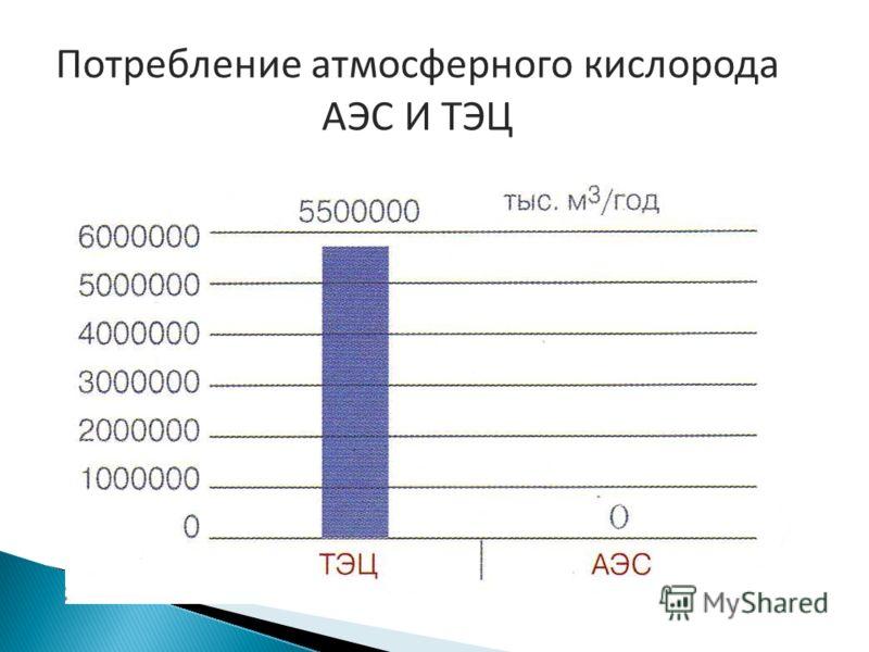 Потребление атмосферного кислорода АЭС И ТЭЦ