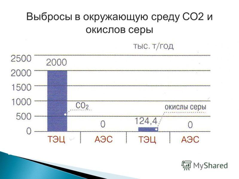 Выбросы в окружающую среду СО2 и окислов серы