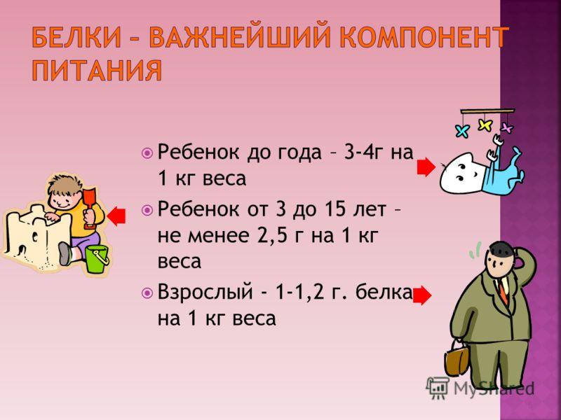 5 Ребенок до года – 3-4г на 1 кг веса Ребенок от 3 до 15 лет – не менее 2,5 г на 1 кг веса Взрослый - 1-1,2 г. белка на 1 кг веса