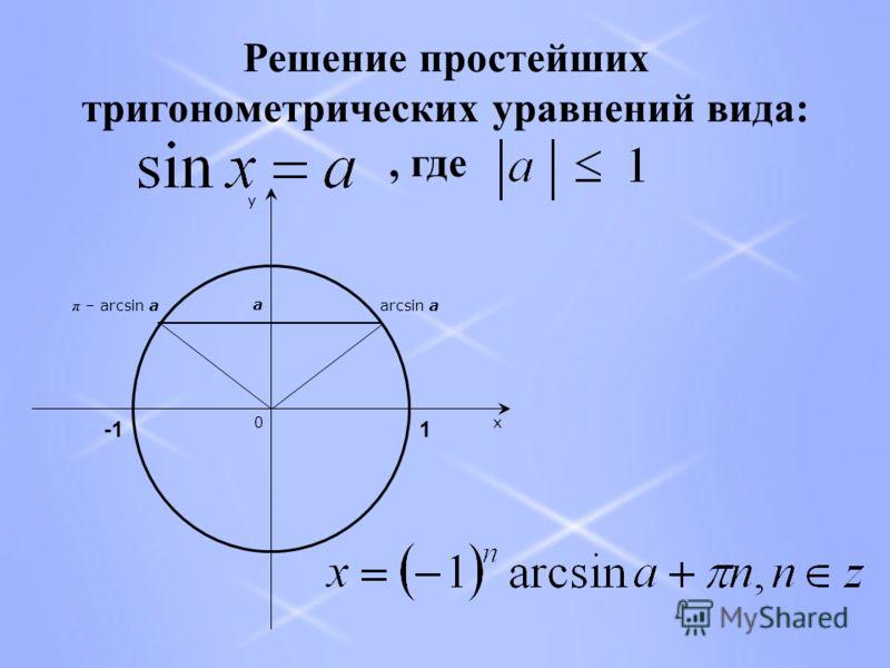 Решение простейших тригонометрических уравнений вида:, где a arcsin a π – arcsin a x y 0 1