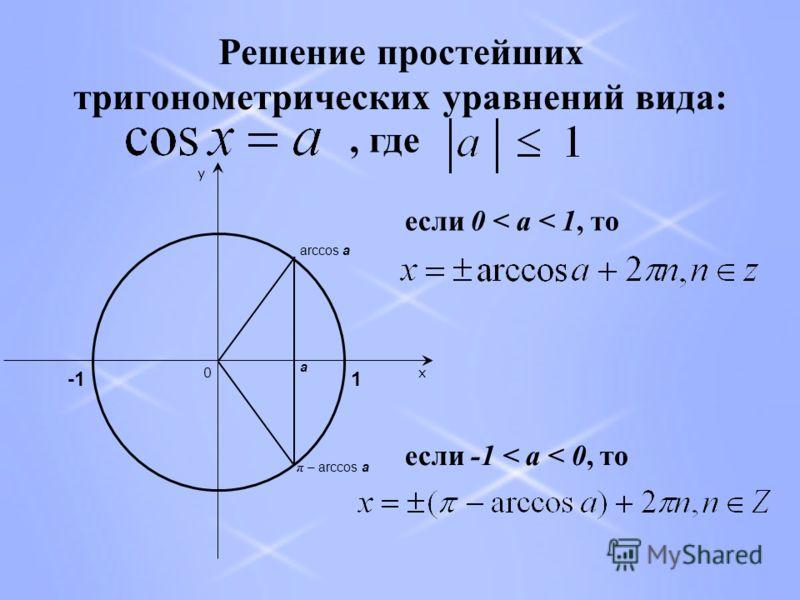 Решение простейших тригонометрических уравнений вида:, где a arccos a π – arccos a x y 0 1 если 0 < a < 1, то если -1 < a < 0, то